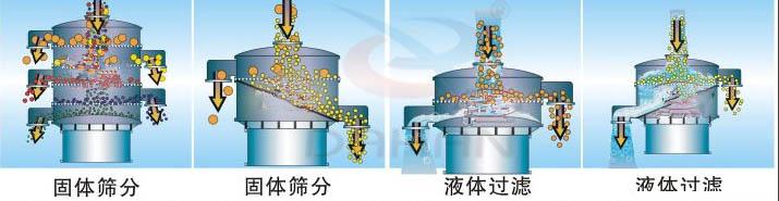 珍珠粉振动筛工作原理图